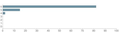Chart?cht=bhs&chs=500x140&chbh=10&chco=6f92a3&chxt=x,y&chd=t:82,15,2,0,0,0,0&chm=t+82%,333333,0,0,10|t+15%,333333,0,1,10|t+2%,333333,0,2,10|t+0%,333333,0,3,10|t+0%,333333,0,4,10|t+0%,333333,0,5,10|t+0%,333333,0,6,10&chxl=1:|other|indian|hawaiian|asian|hispanic|black|white